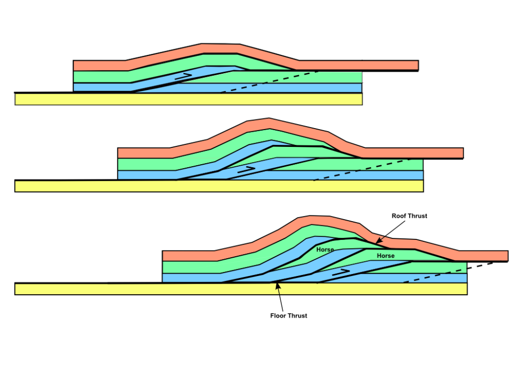 Thrust faults stack up layers of rock. Image from Wikipedia