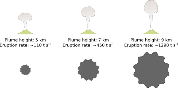 Eruption plume height versus mass discharge rate