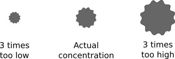 Illustration of +/3x variation in concentration.