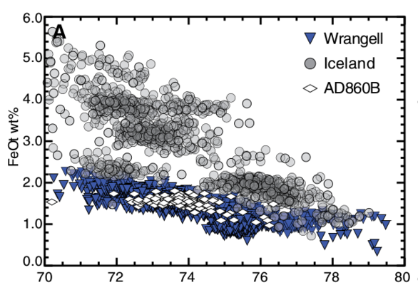 Major element geochemistry plot from Jensen et al (2014).  Click image to view article.