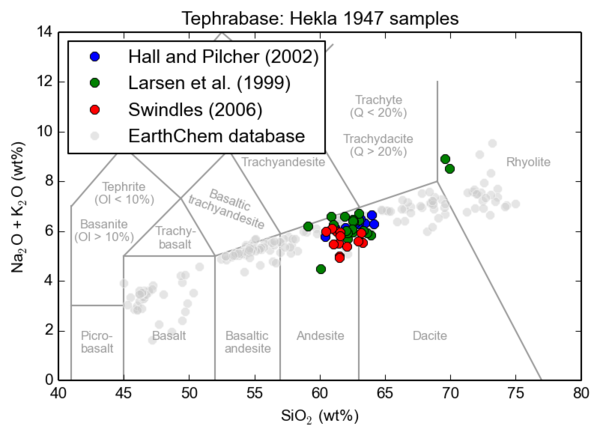 Example total alkali versus silica plot with the different compositional fields marked.  The plot compares tephra from the Hekla 1947 eruption found in the UK (Hall and Pilcher, Swindles) with in Iceland (Larsen et al) and other eruptions from Hekla volcano. Click to enlarge.